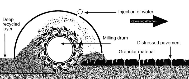 asphalt pulverization